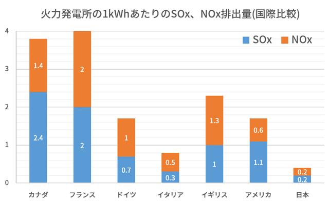 日本の火力発電所は発電効率が良く有害物質の排出も少ない