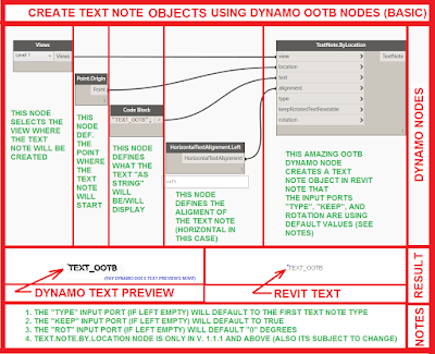 Create Text Note Objects using OOTB DynamoBIM Nodes