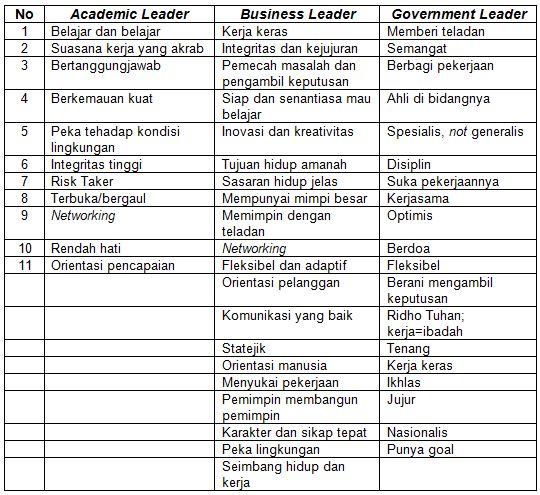 Ciri-ciri Kepribadian dan Nilai Sukses Sebuah Kepemimpinan