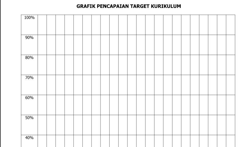 Contoh Bentuk Grafik Pencapaian Target Kurikulum dalam Administrasi Guru Sekolah Format Ms. Word (doc/docx)