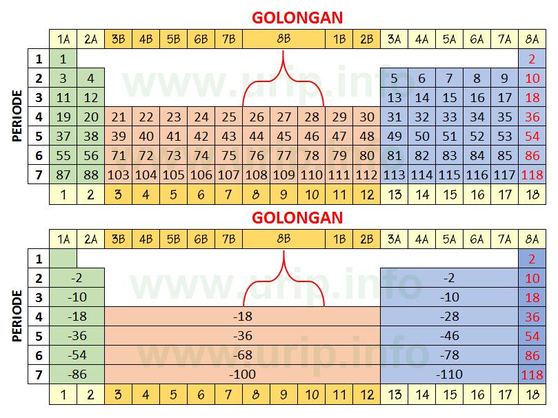 Unsur nonlogam nomor atom ikatan kimia dan rumus kimia urip dot lebih jelas dapat disimak pada ilustrasi tabel periodik di bawah ini urtaz Image collections