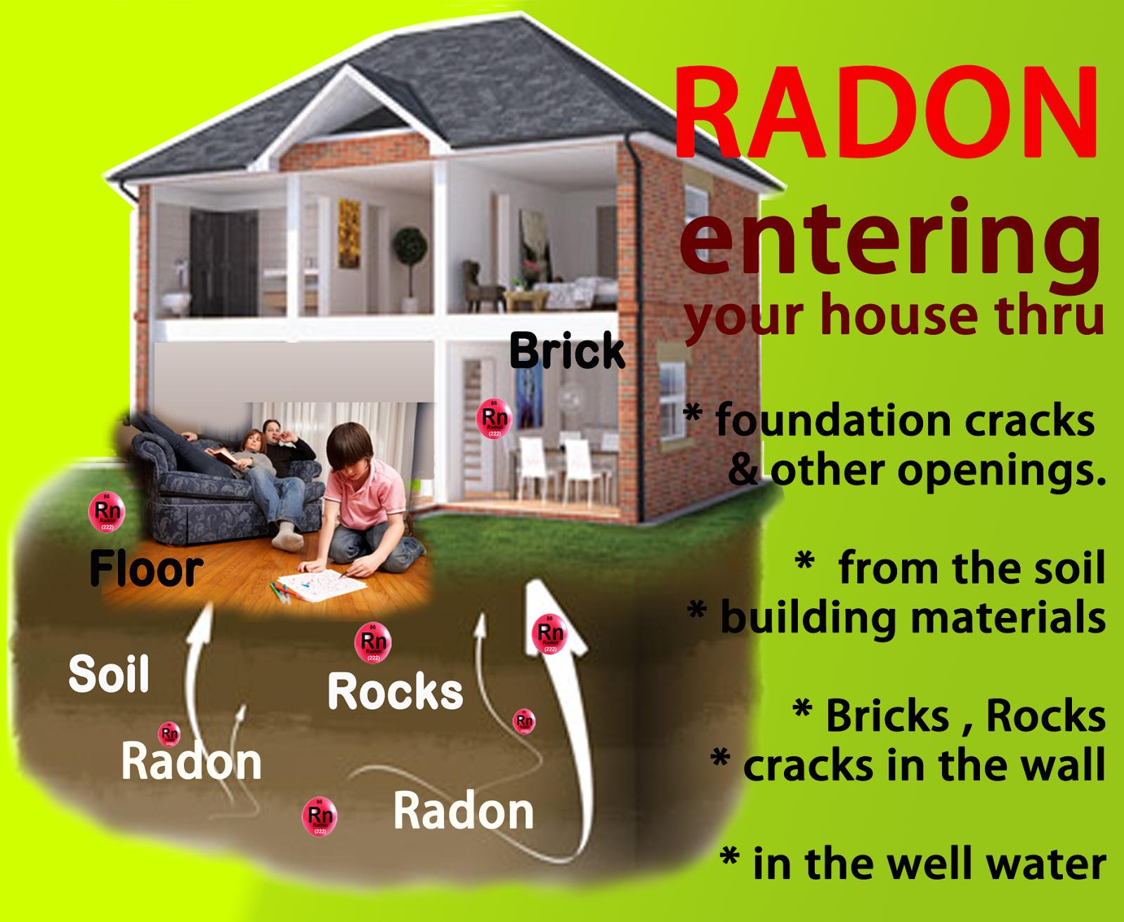 Indoor Radiation Environmental Radiation Radon Is A