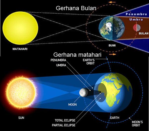 Gerhana Matahari dan BUlan