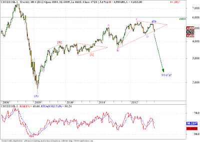 Crude, USDINR, Nifty - Elliott Wave Update