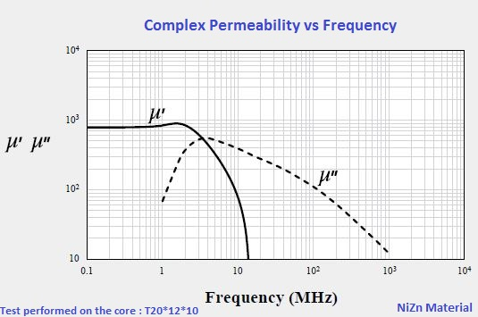 Complex Permeability vs Frequency
