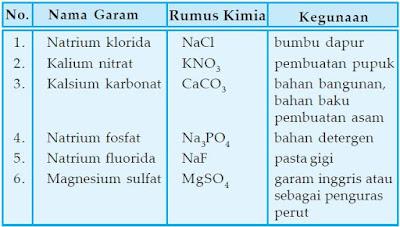 Beberapa jenis garam, rumus kima, beserta kegunaannya.