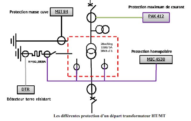 Les différentes protection d'un départ transformateur HT/MT