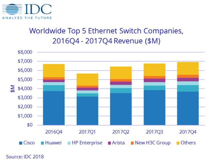 Idc Modest Growth For Ethernet Switch And Router Market