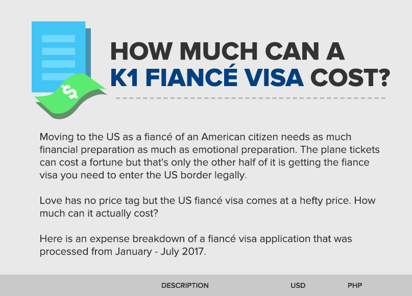 INFOGRAPHIC] How Much Can a K1 Fiancé(e) Visa Cost? | From