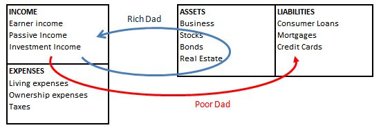 """rich dad poor dad summary Rich dad poor dad robert t kiyosaki introduction there is a need does school prepare children for the real world """"study hard and get good grades and you will."""
