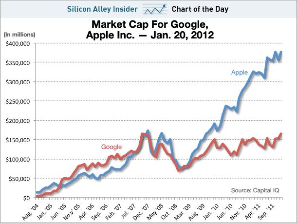 Apple market trends
