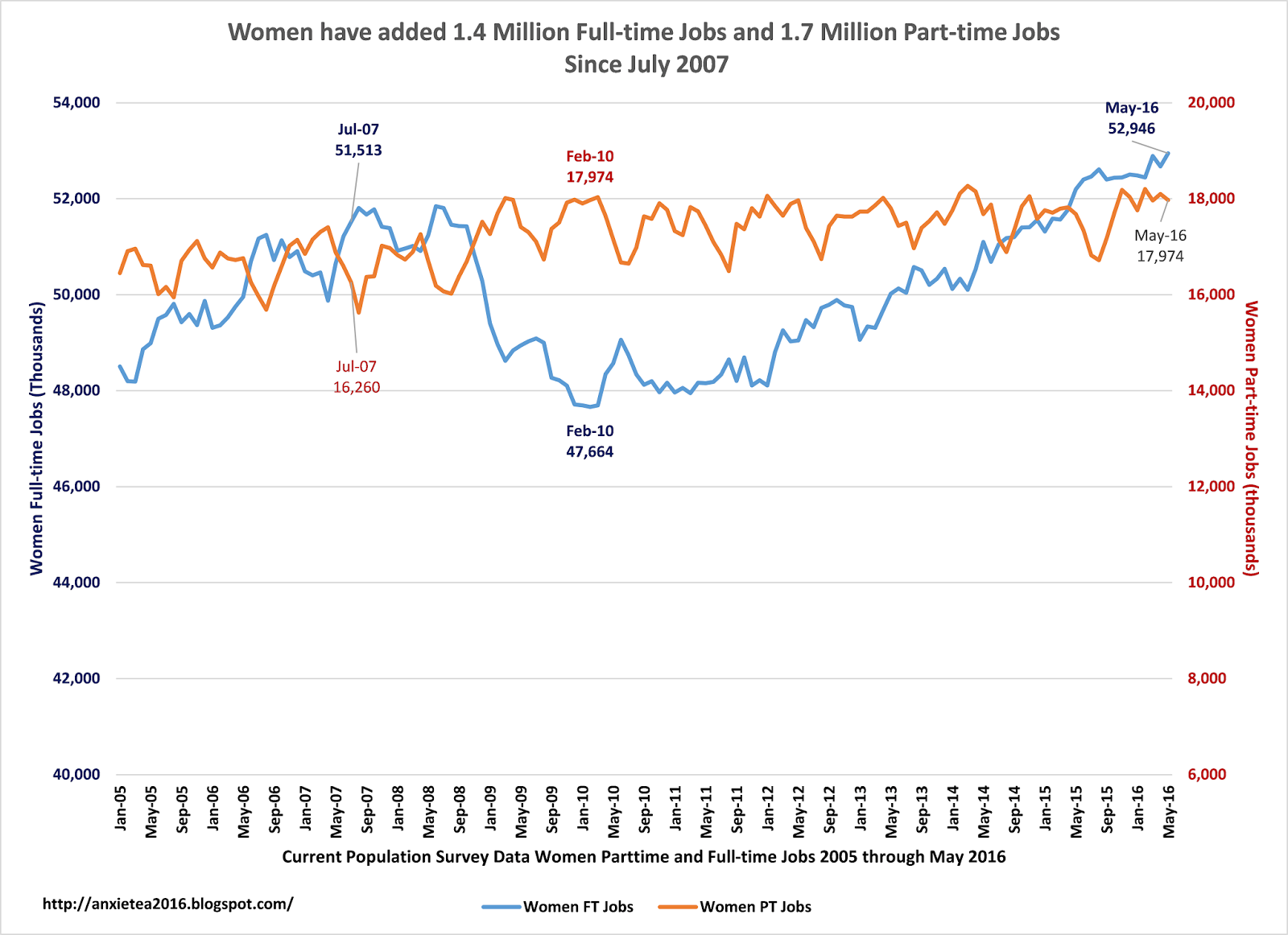 the war on women since million more jobs for women the unemployment rate was 4 64% currently the unemployment rate is 4 54% for men this would be full employment during prior years