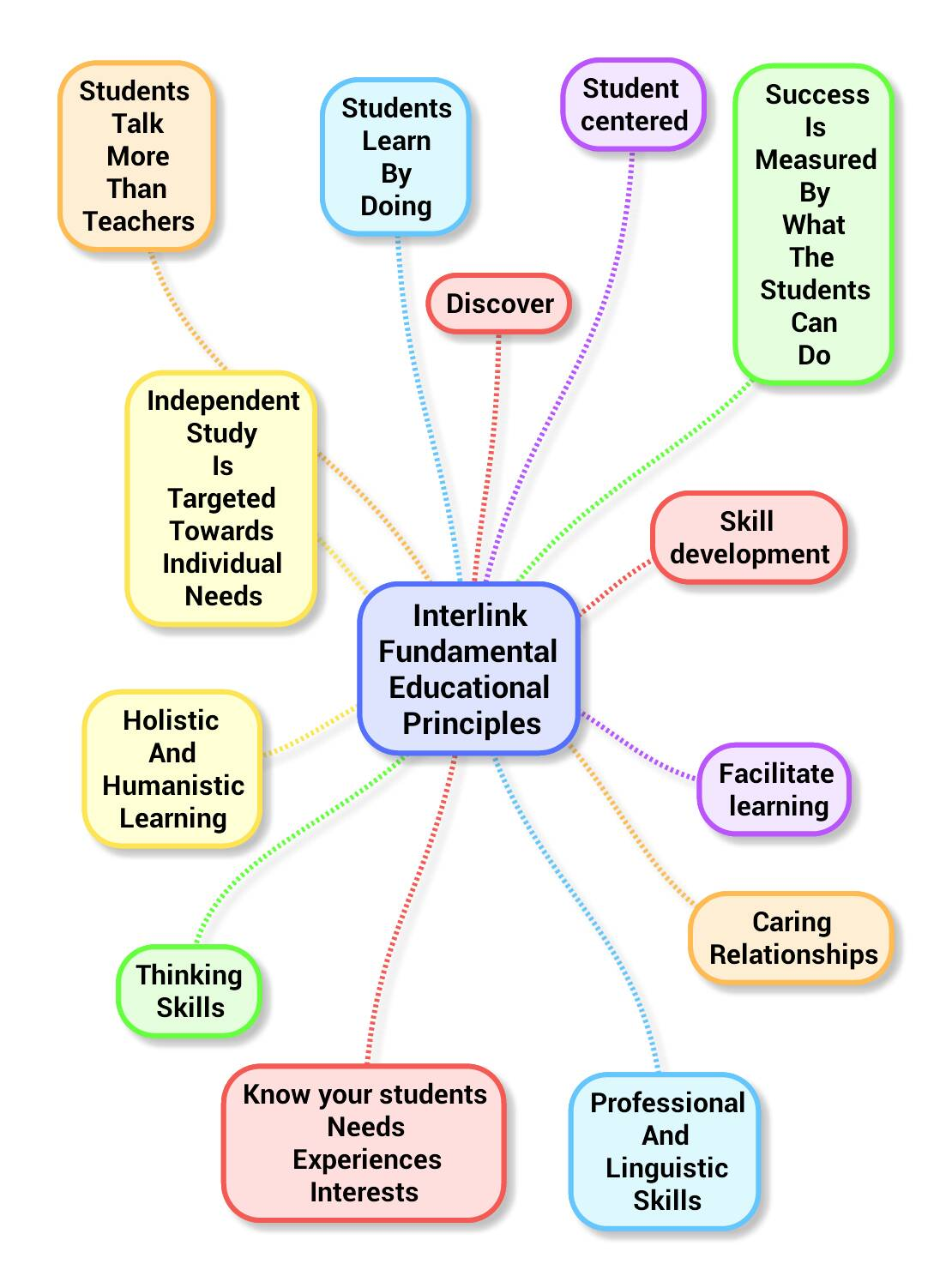 Curriculum Development Workshop Mindmap Of Interlink