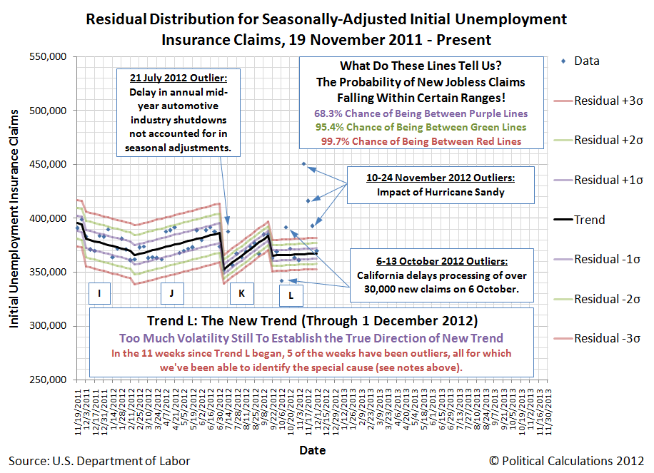 Closeup of Residual Distribution of Seasonally-Adjusted Initial Unemployment Insurance Claims Filed Each Week, 19 November 2011 through 1 December 2012