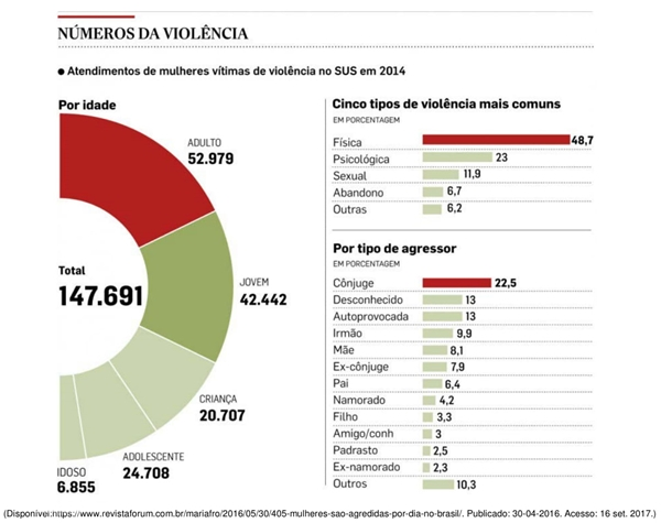 Número da Violência