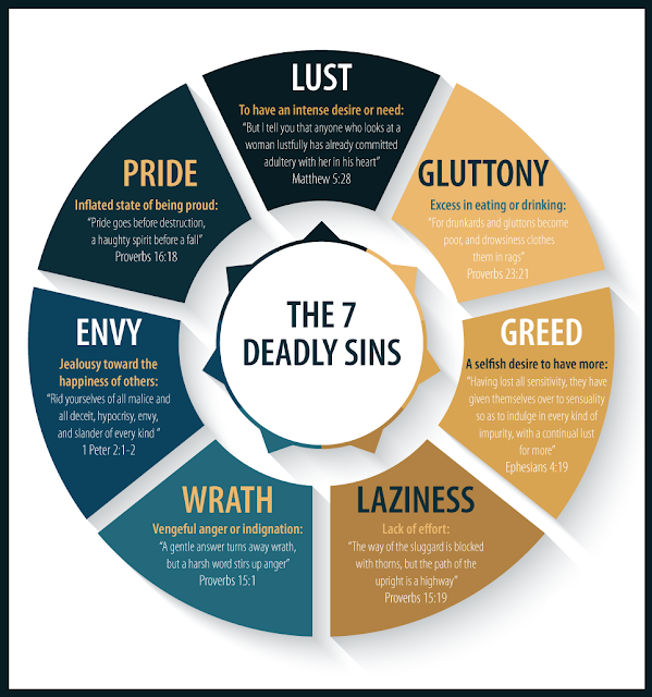 7 Deadly Sins of The World