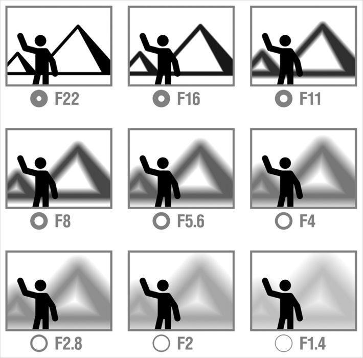 svetelnosť objektívu