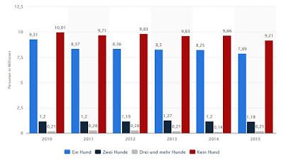 http://de.statista.com/statistik/daten/studie/181167/umfrage/haustier-anzahl-hunde-im-haushalt/