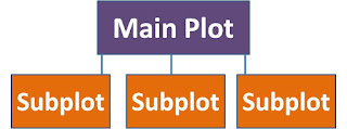 Subplots in Stories