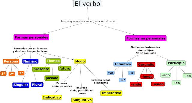 Resultado de imagen de los verbos