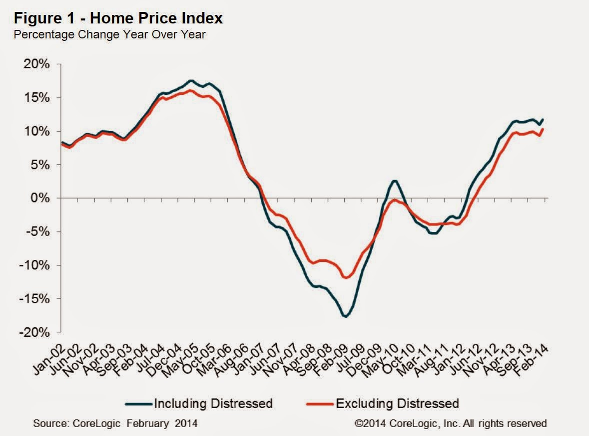 Calculated Risk: CoreLogic: House Prices up 12.2% Year