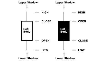 Candlestick Chart gambar