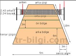 voleybol sahası ölçüleri, voleybol sahası yüzeyi, voleybol file yüksekliği, voleybol topunun özellikleri, voleybol saha çizgilerinin ölçüleri