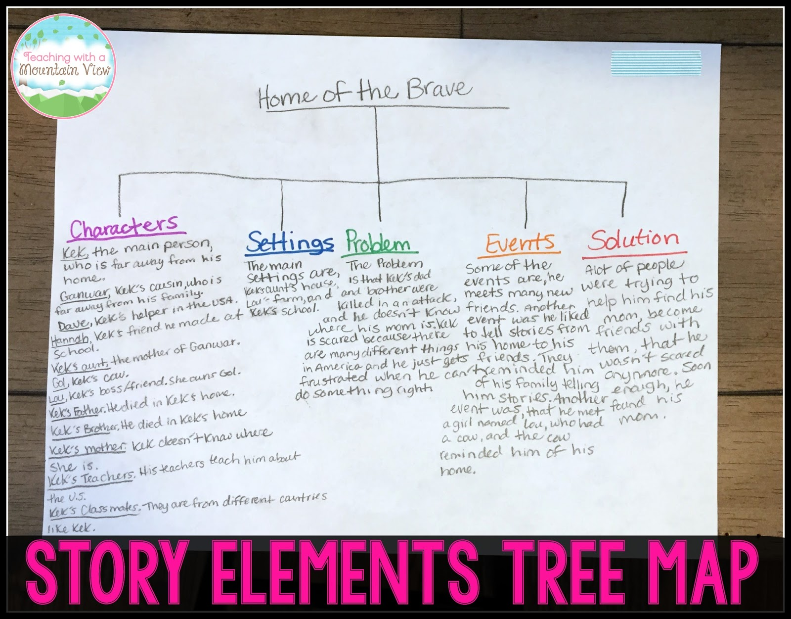 during our story elements unit one of the culminating assignments i have them complete is a story elements tree map from thinking maps here s an example  [ 1600 x 1251 Pixel ]