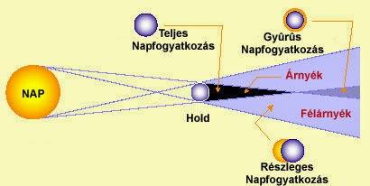 napfogyatkozás hatása a látásra