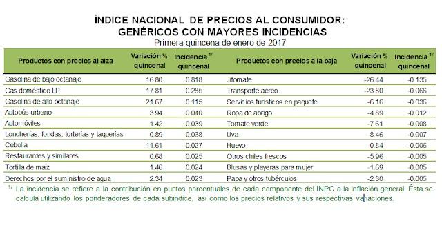 Reporta el INEGI: tasa de inflación anual de 4.78% en la primera quincena de enero