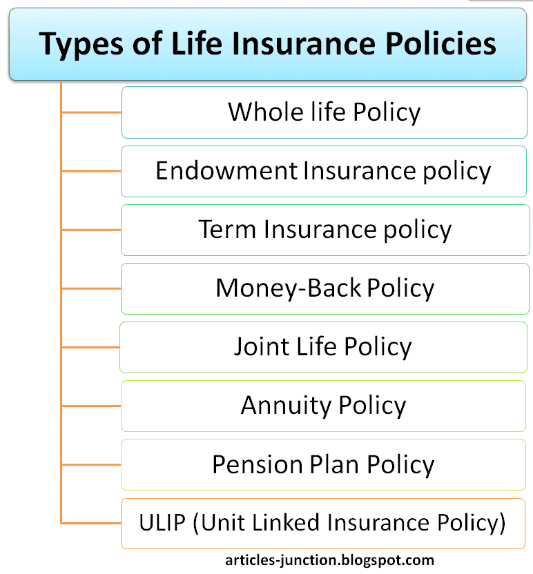 Types Of Car Insurance Coverage >> Meaning And Types Of Insurance Policy Insurance Coverage