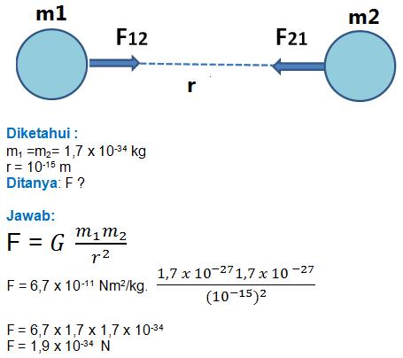 Materi Dan Contoh Soal Hukum Gravitasi Newton