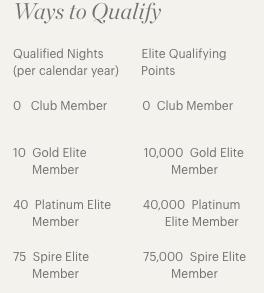 Rewards Canada: Earning Stories: IHG Rewards Club - 115,634