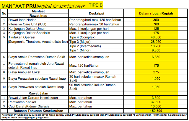 manfaat pruhospital & surgical cover pruhs prudential