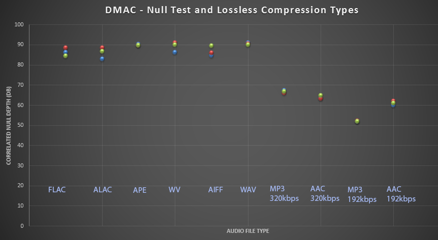 Archimago's Musings: MEASUREMENTS: Do lossless audio formats sound