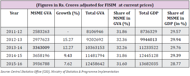 Contribution of MSMEs in Country's Economy at Current Price