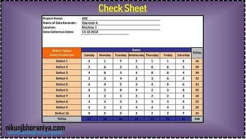Example of Check Sheet in 7 QC Tools