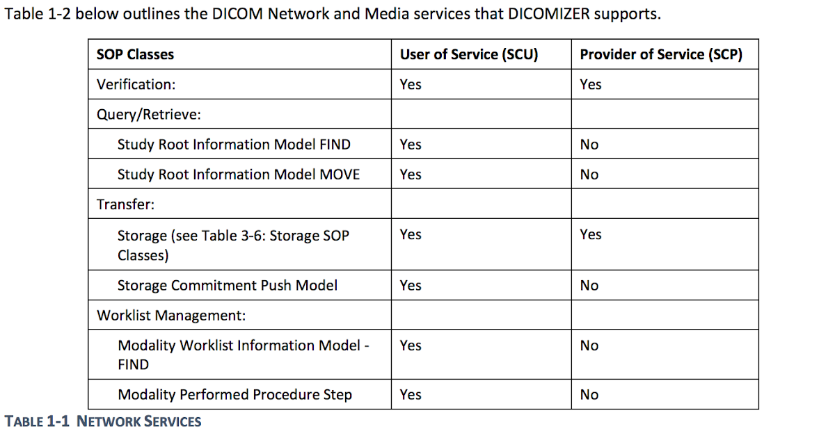 dicom conformance statement intellispace pacs Image management systems (pacs) storage and archive products radiology information systems (ris) cardiology information systems (cis) radiation therapy planning systems the dicom conformance statements specify the details about the implementation of the dicom standard for specific products.