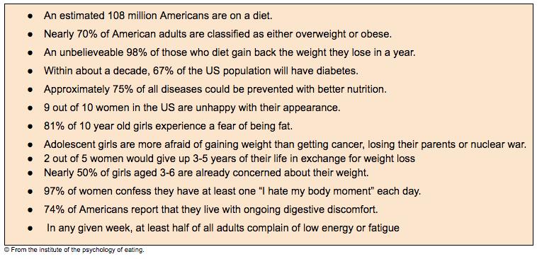 american diet statistics