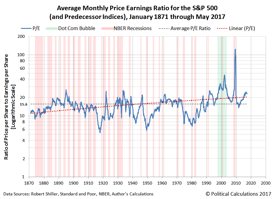 S&P 500 Average Price Earnings Ratio from January 1871 through May 2017
