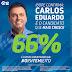 Carlos Eduardo dispara e pesquisa aponta crescimento. Vamos ao segundo turno e ele será eleito