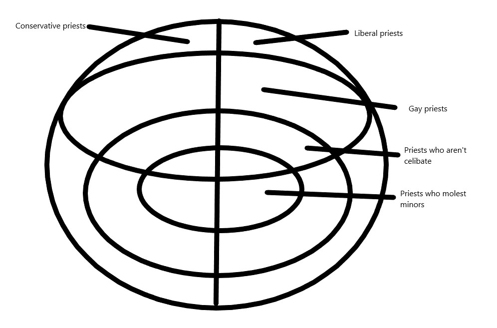 A Gift Universe Bad Venn Diagrams