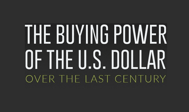 The Buying Power of the U.S. Dollar Over the Last Century