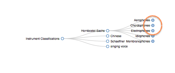 Instrument Classification System Hornbostel Sachs Chinese Schaefer Singing Voice. #VisualFutureOfMusic #WorldMusicInstrumentsAndTheory