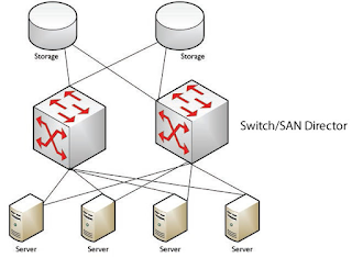 The simplified SAN architecture to understand how data is stored in storage from servers