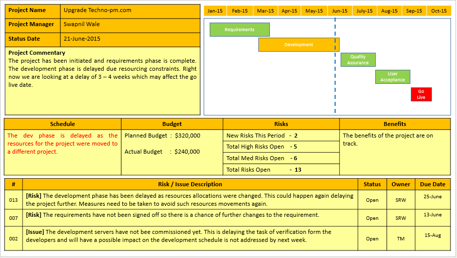 Project Status Report Template PPT : FREE Download