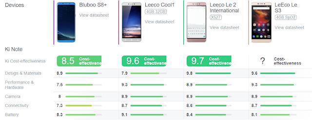 كل ما تود معرفته عن مواصفات مميزات و عيوب هاتف S8 Plus من Bluboo