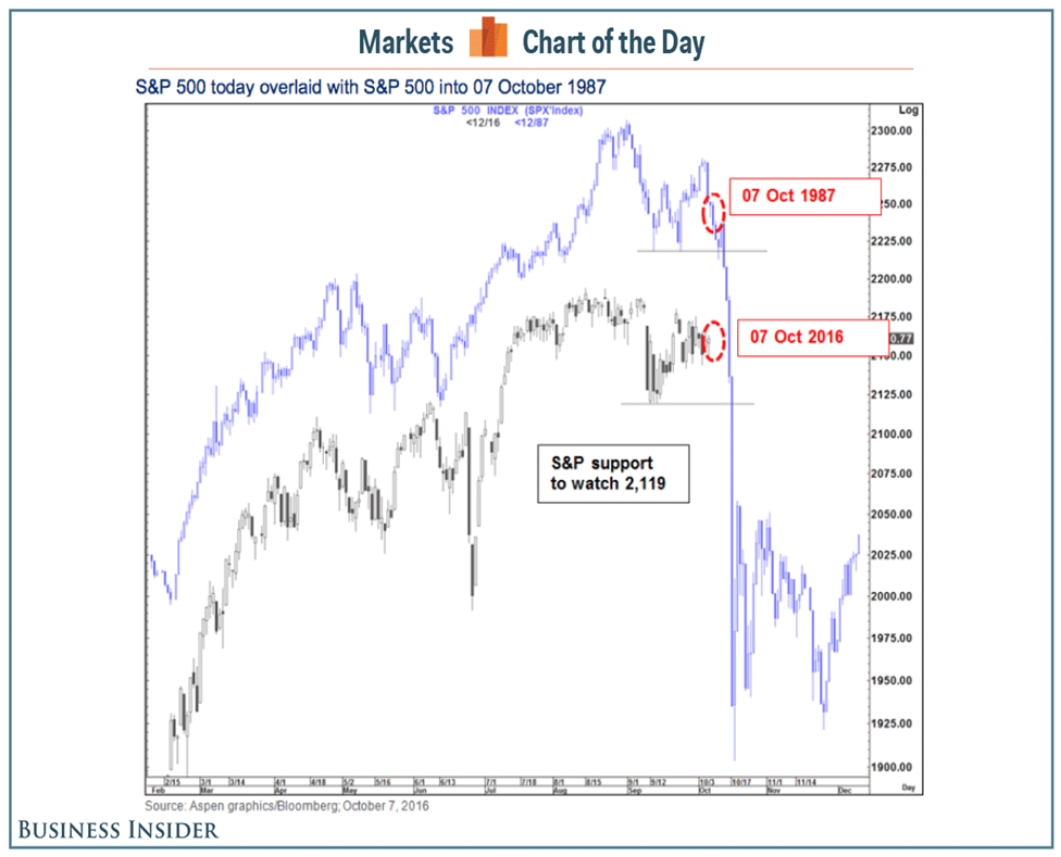 Business Insider: S&P 500 Today Overlaid with S&P 500 into October 7, 1987