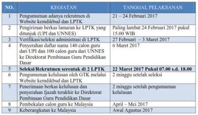 Rekrutmen Guru ke Malaysia Tahun 2017