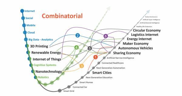 Schema delle tecnologie combinatorie di Frank Diana